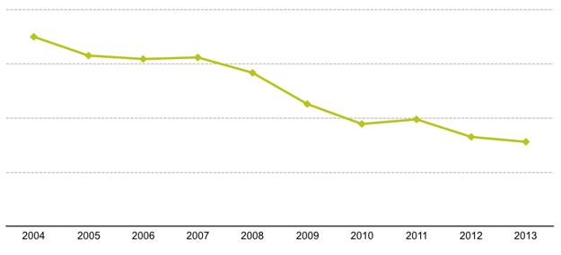 Vývoj počtu úmrtí chodcov pri dopravných nehodách v EÚ. (V percentách oproti roku 2004)