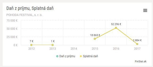 Dane spoločnosti Pohoda Festival podľa Finstatu.