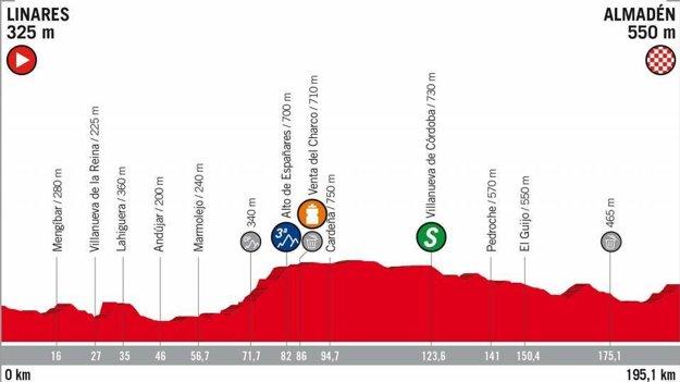 8. etapa na Vuelta 2018 - Trasa, mapa, pamiatky