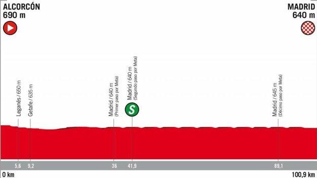 21. etapa na Vuelta 2018 - Trasa, mapa, pamiatky