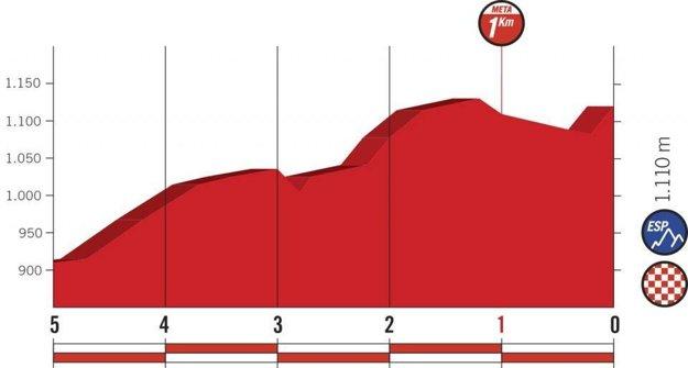 Profil posledných kilometrov 15. etapy pretekov Vuelta 2018. (zdroj: lavuelta.es)