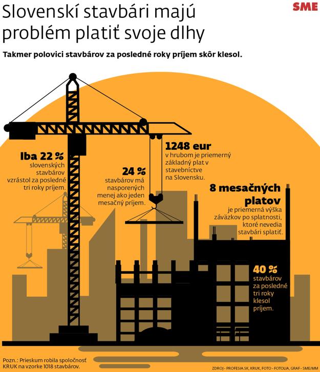 Slovenskí stavbári majú problém platiť svoje dlhy