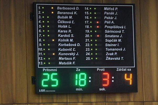 Hlasovanie o odmene kontrolóra.