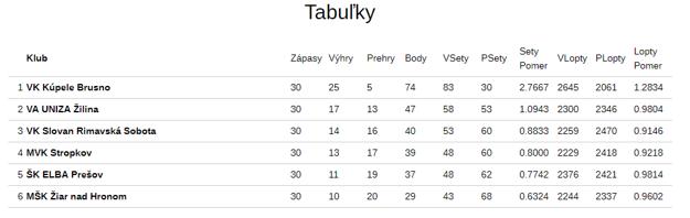 Tabuľka 1. ligy žien.