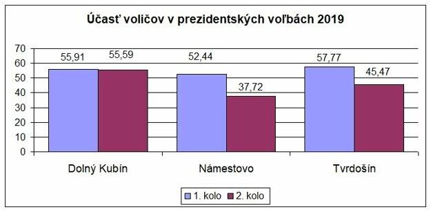Účasť na hlasovaní v prezidentských voľbách.
