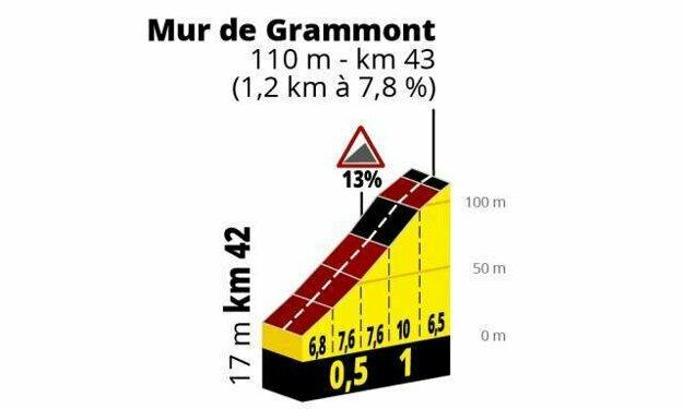 1. etapa Tour de France 2019: Stúpanie na Mur de Grammont.