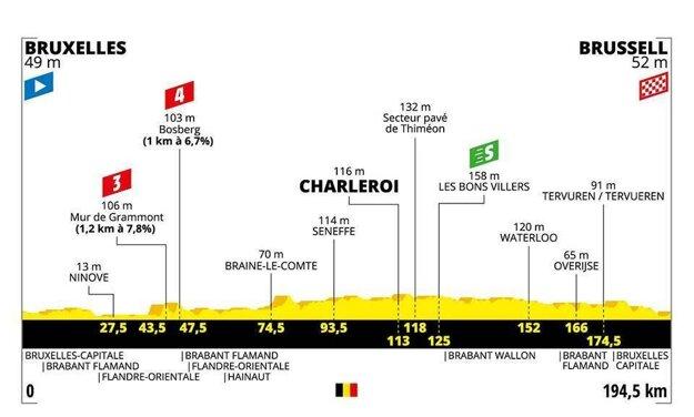 1. etapa na Tour de France 2019 - Trasa, mapa, pamiatky