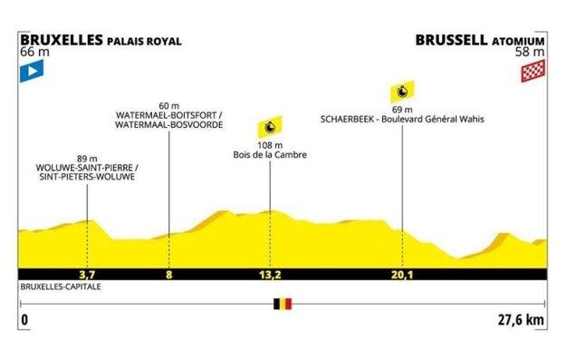 2. etapa na Tour de France 2019 - Tímová časovka