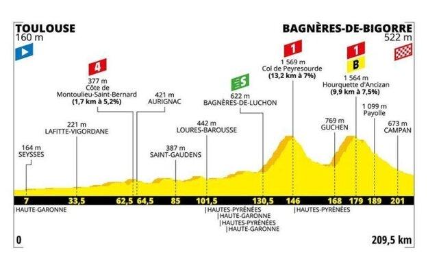 12. etapa na Tour de France 2019 - Trasa, mapa, pamiatky