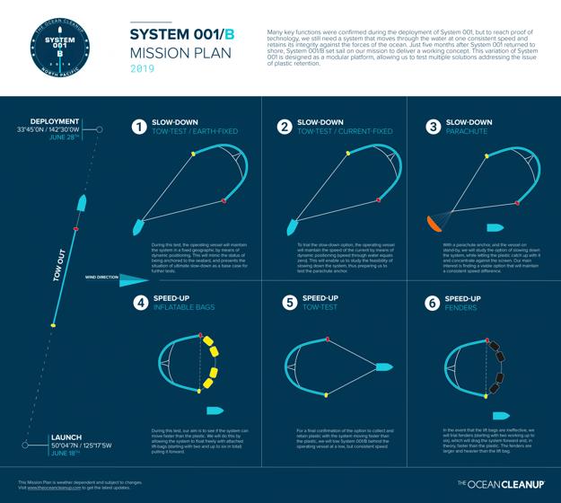 Nákres testov systému na čistenie oceánov 001/B od vypustenia na more až po testy zrýchľovania spomaľovania. Kliknite pre zväčšenie.
