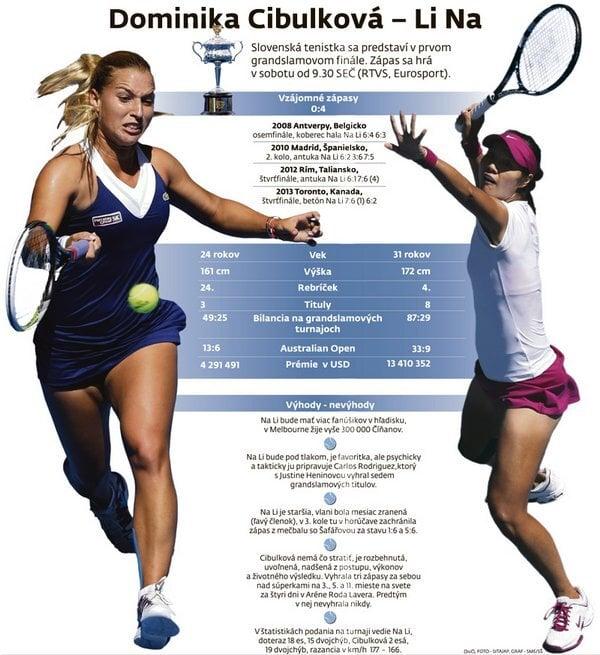 Finále Australian Open