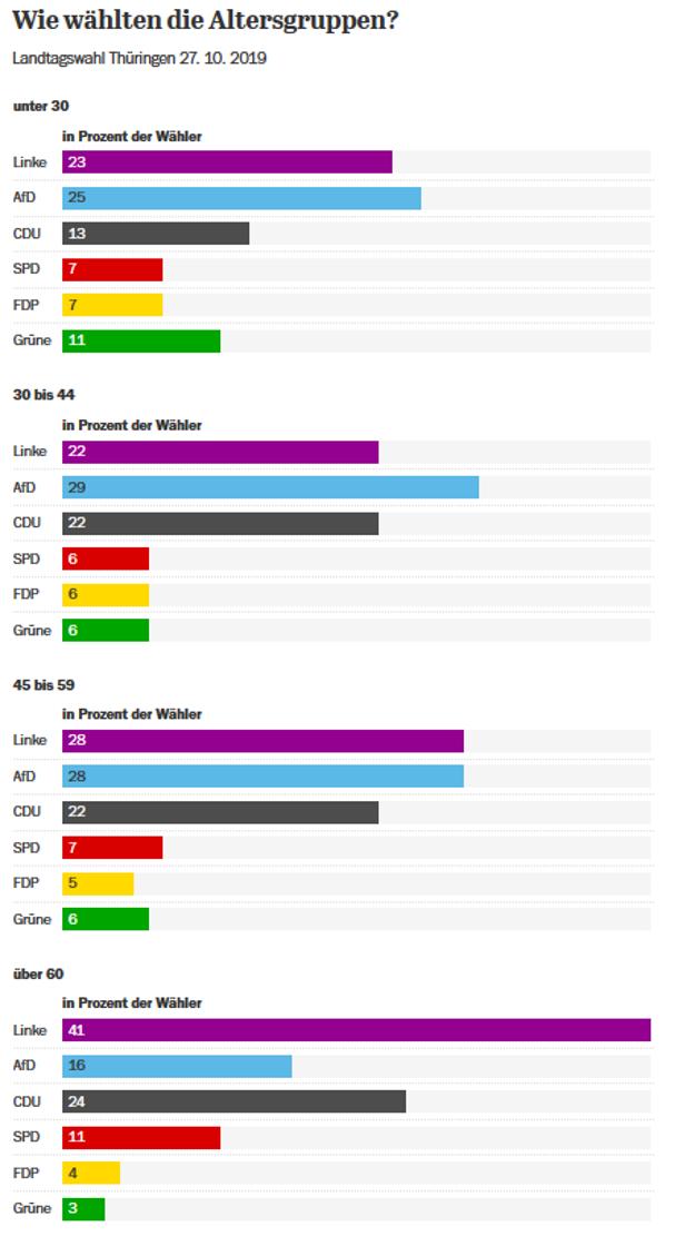 Voľby v Durínsku podľa vekových kategórií.