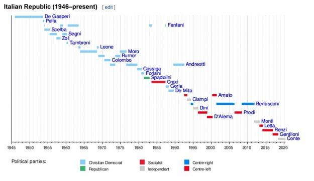 Talianski premiéri od roku 1946.