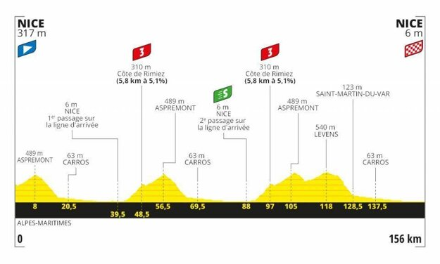 1. etapa na Tour de France 2020 - Trasa, mapa, pamiatky