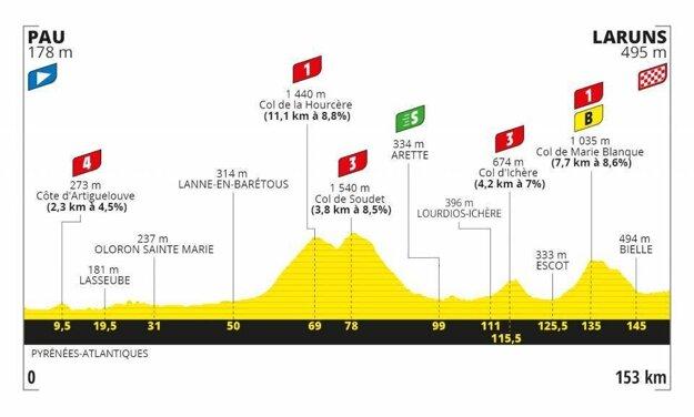 9. etapa na Tour de France 2020 - Trasa, mapa, pamiatky