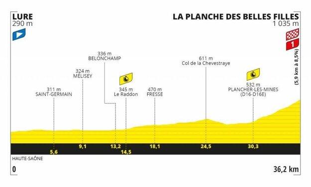 20. etapa na Tour de France 2020 - Trasa, mapa, pamiatky