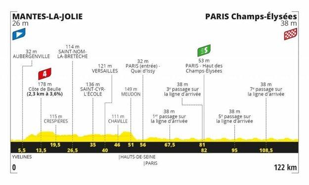 21. etapa na Tour de France 2020 - Trasa, mapa, pamiatky