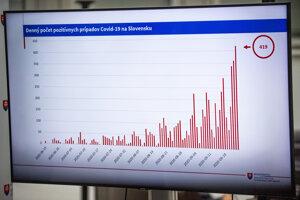 Graf rastu počtu nakazených pandémiou Covid-19 na Slovensku počas tlačovej konferencie po skončení pandemickej komisie.