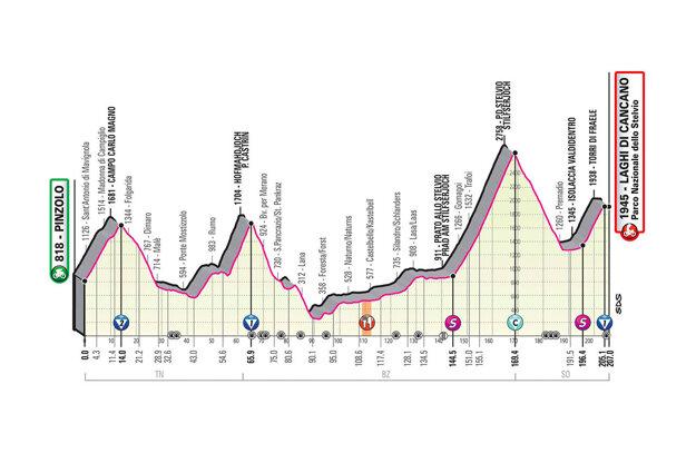 18. etapa na Giro d'Italia 2020 - profil, trasa, mapa, prémie (pre zväčšenie kliknite na obrázok).