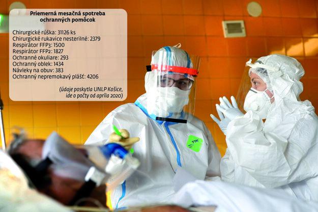 Graf ukazuje priemernú mesačnú spotrebu ochranných pomôcok v Univerzitnej nemocnici L. Pasteura Košice.