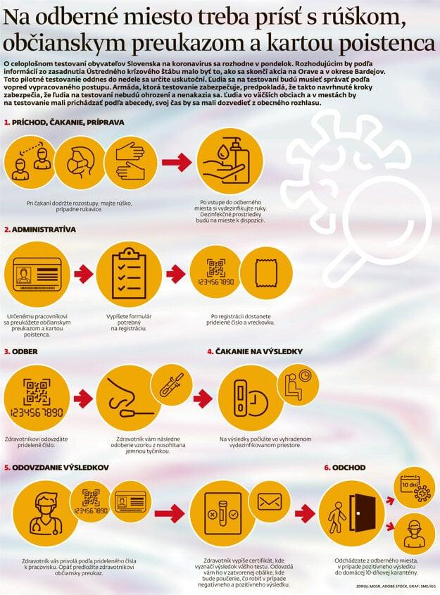 Infografika: Ako prebieha celoplošné testovanie na odberných miestach.