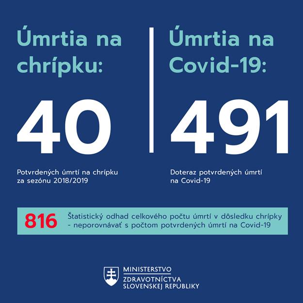Porovnanie chrípka - koronavírus.