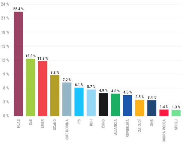 Prieskum preferencií politických strán za máj 2021.