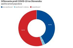 Očkovanie proti covidu na Slovensku