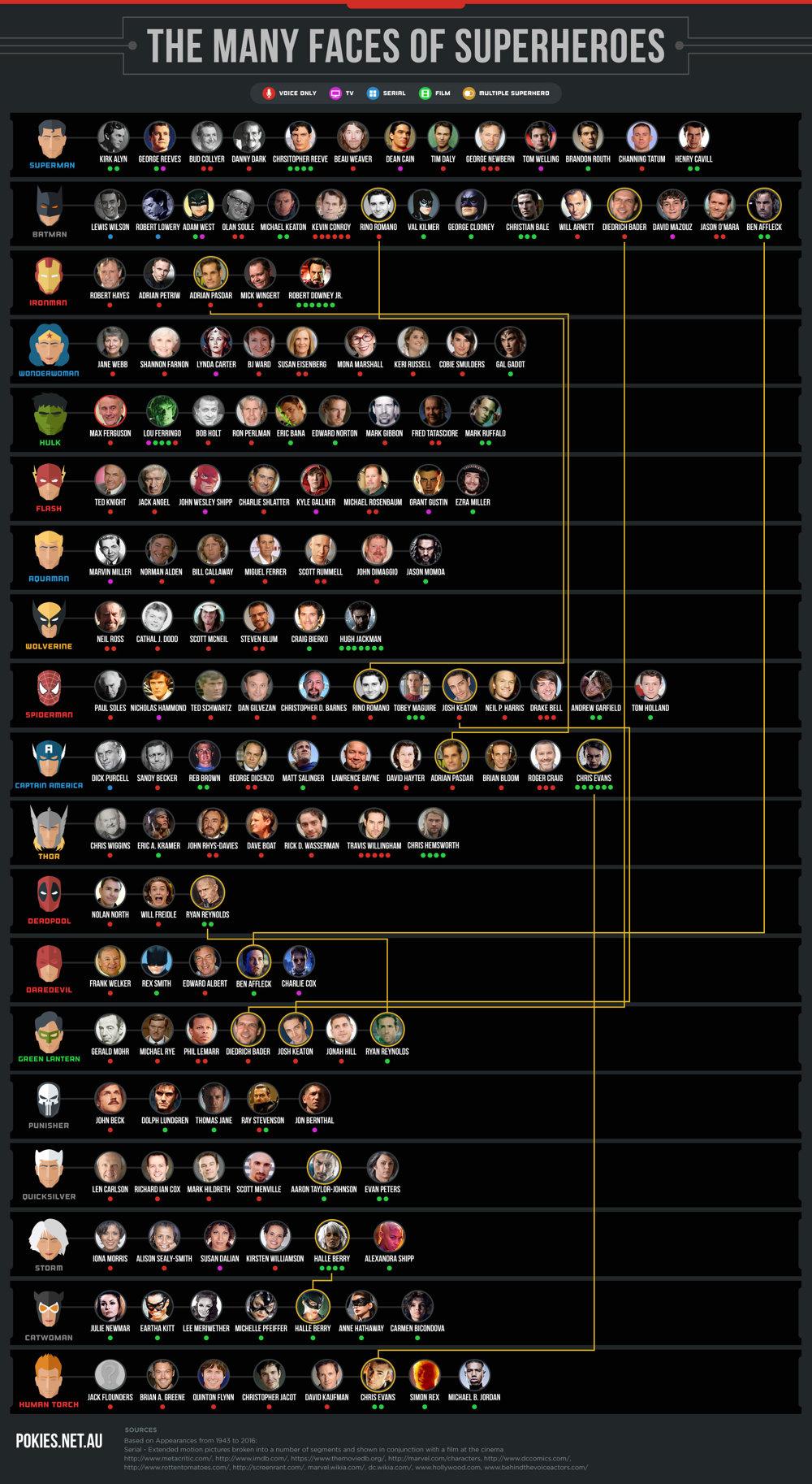 Pozrite si rôzne tváre a hlasy superhrdinov.