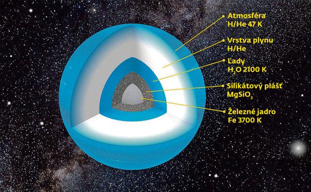 Simulovaná štruktúra kandidáta na deviatu planétu.