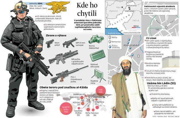 Operácia proti bin Ládinovi. Pre zväčšenie kliknite.