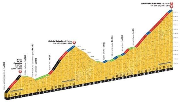 Posledných 45 kilometrov etapy. Jazdcov budú čakať až tri stúpania.