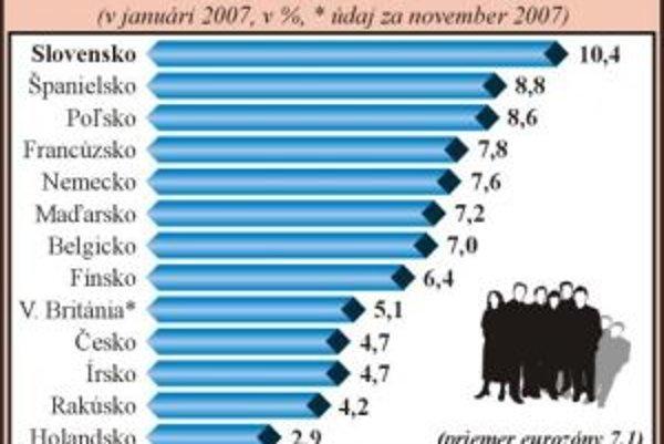 Najpriek priaznivému vývoju má Slovensko stále najvyššiu nezamestnanosť v EÚ (údaje sú podľa metodiky EÚ zisťované v januári 2008).