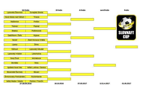Toto je kompletný pavúk Slovnaft Cupu až po budúcoročné finále.
