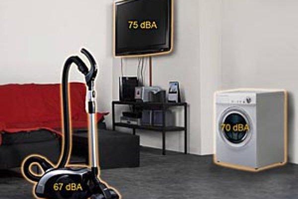Porovnanie hlučnosti vysávača Samusung Silky s ostatnými spotrebičmi v domácnosti.
