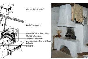 Stavba pece bola v minulosti zložitá vec, všetko malo svoje zákonitosti.