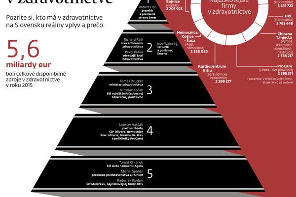 Pyramída vplyvu v zdravotníctve
