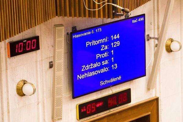 Za uznesenie o zrušení amnestií hlasovalo 129 poslancov.