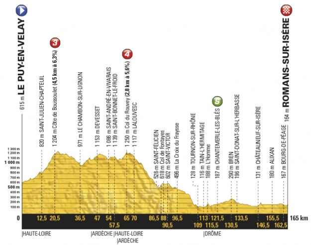 Profil šestnástej etapy Tour de France 2017.