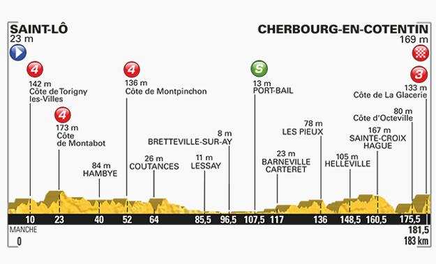 Pre porovnanie - profil vlaňajšej druhej etapy s dojazdom v kopci, ktorú Peter Sagan vyhral.