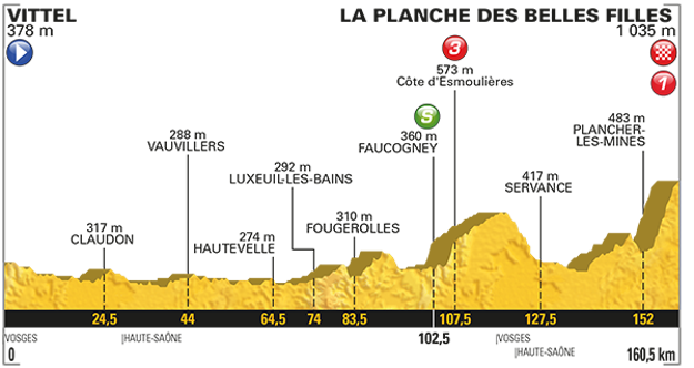 Profil piatej etapy.