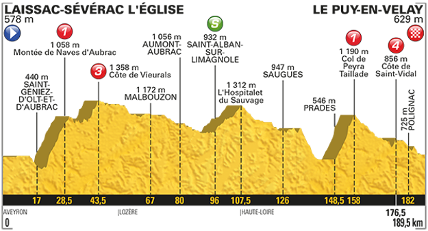 15. etapa (profil).
