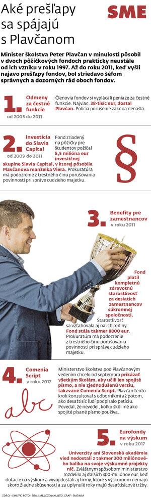 Problémy ministra školstva Petra Plavčana.