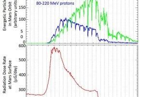 Hodnoty energetických častíc z obežnej dráhy a riadácie z povrchu Marsu.