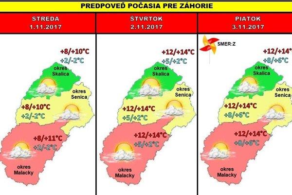 Grafická predpoveď počasia pre Záhorie