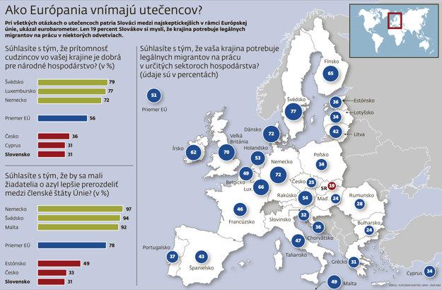 Ako Európania vnímajú utečencov?