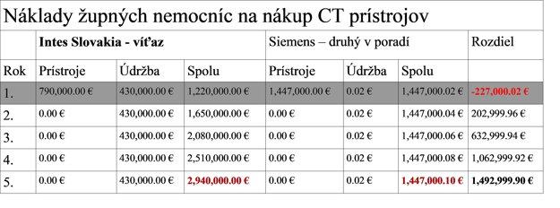 Náklady na nákup CT pre dve župné nemocnice v Žilinskom kraji.