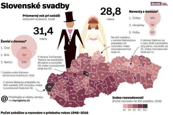 Téma Slovenské svadby už v pondelok vydaní MY Týždeň na Pohroní.