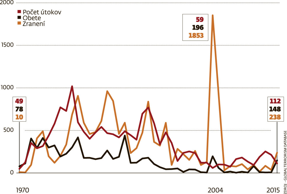 Z pohľadu posledných 45 rokov je teroristických útokov v Európe menej.