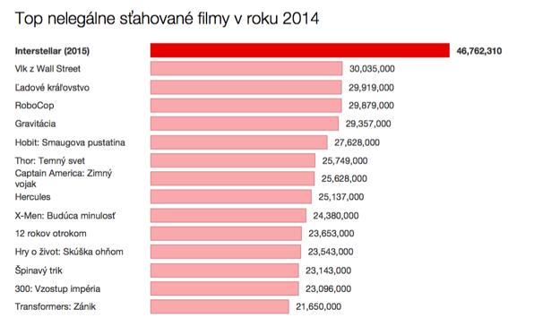 Top sťahované filmy v roku 2014.